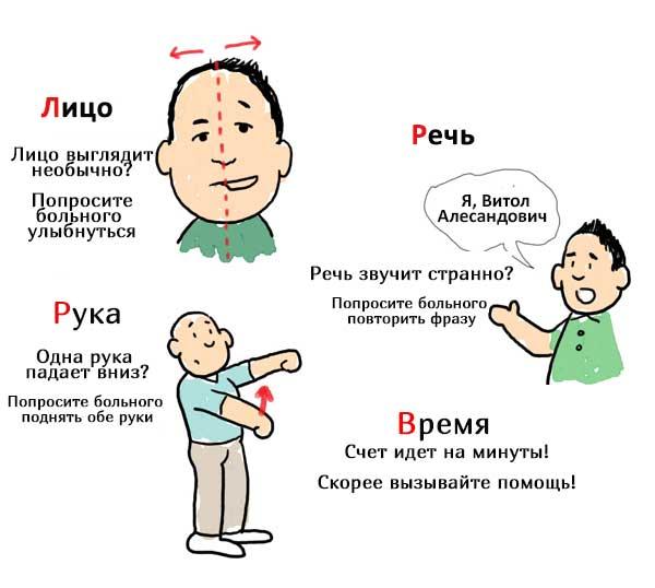 Первичная диагностика ишемического инсульта головного мозга