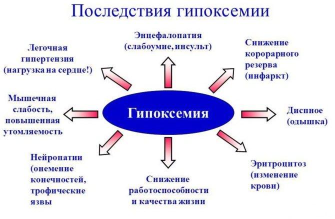 Осложнения гипоксемии