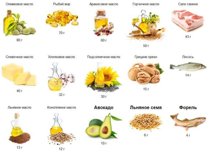 Продукты с высоким содержанием омега-3 и омега-6 жирных кислот