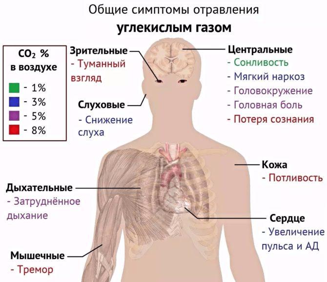 Схема симптомов отравления углекислым газом