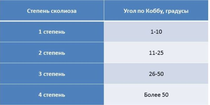 Степени сколиоза и угол Кобба (таблица)