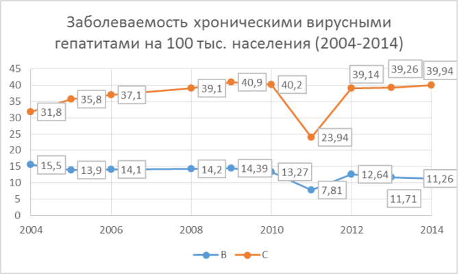 Заболеваемость хроническими вирусными гепатитами на 100 тыс. населения в РФ