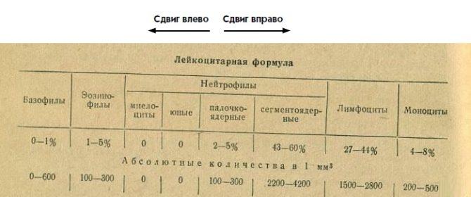 Бланк анализа