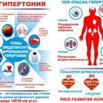Поражение органов при гипертонической болезни