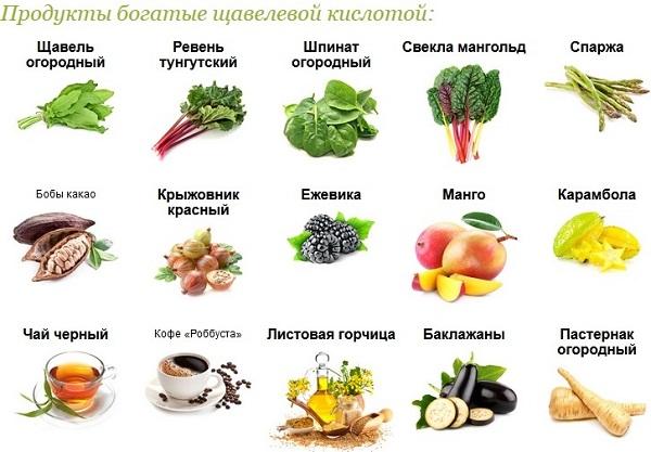 Продукты, содержащие много щавелевой кислоты
