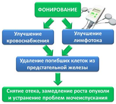 Схема действия фонирования