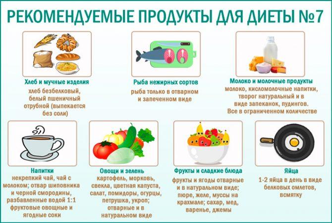 Рекомендуемые продукты при диете №7