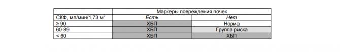 Критерии диагностики ХБП